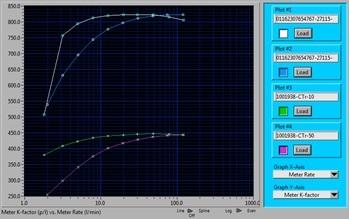 Kalibrierkurve - TrigasDM hochgenaue Durchflussmesstechnik