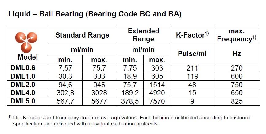 Pelton Flowmeter for Low Flow Liquids Ball Bearings