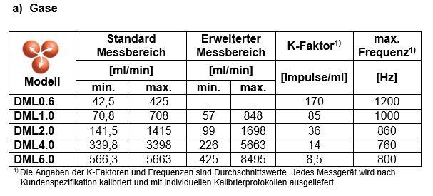 MB4 Peltonrad kostengünstiger Kleinstmengen-Durchflussmesser Gase