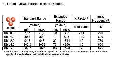 TrigasDM Peltonrad Kleinstmengen-Durchflussmesser (Saphirlager) Flüssigkeiten