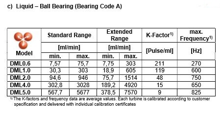 TrigasDM Peltonrad Kleinstmengen-Durchflussmesser (Kugellager) Flüssigkeiten