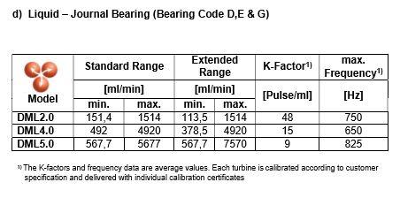 TrigasDM Peltonrad Kleinstmengen-Durchflussmesser (Gleitlager) Flüssigkeiten